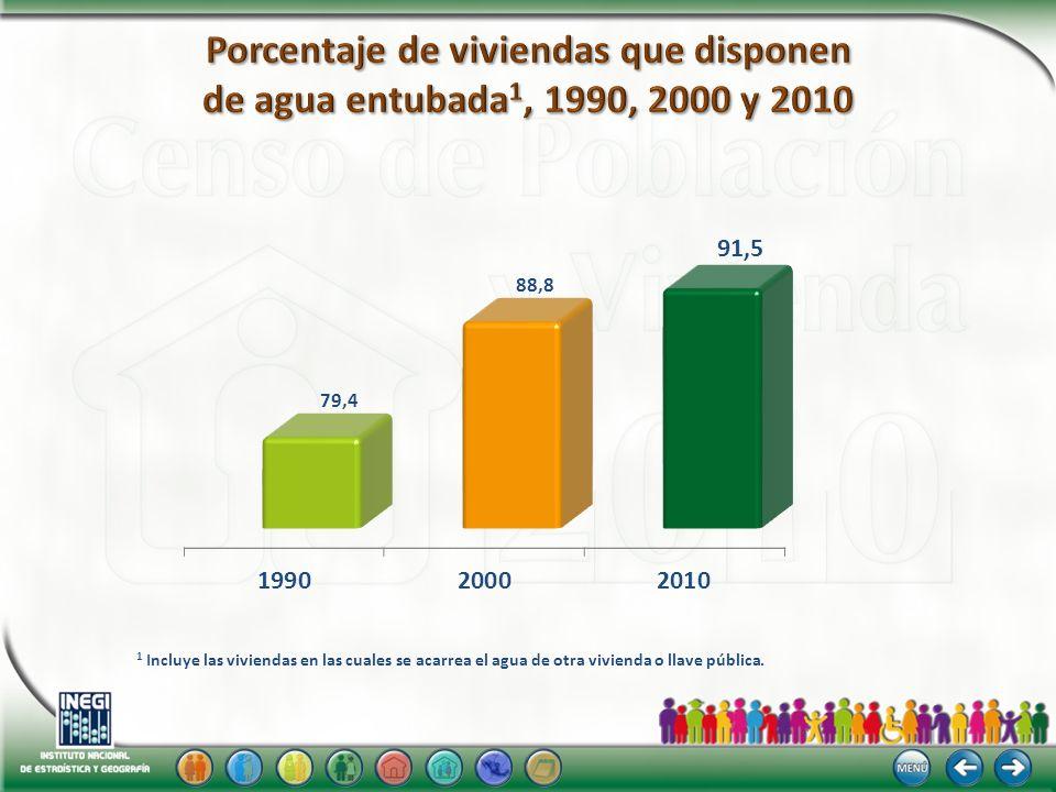 Porcentaje de viviendas que disponen de agua entubada1, 1990, 2000 y 2010