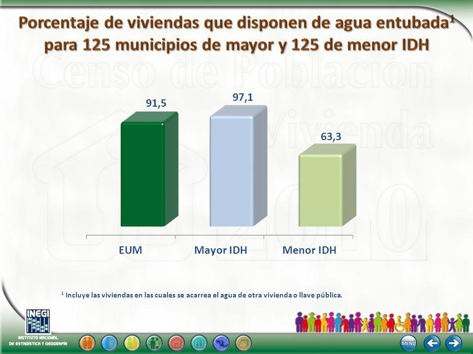 Porcentaje de viviendas que disponen de agua entubada1 para 125 municipios de mayor y 125 de menor IDH