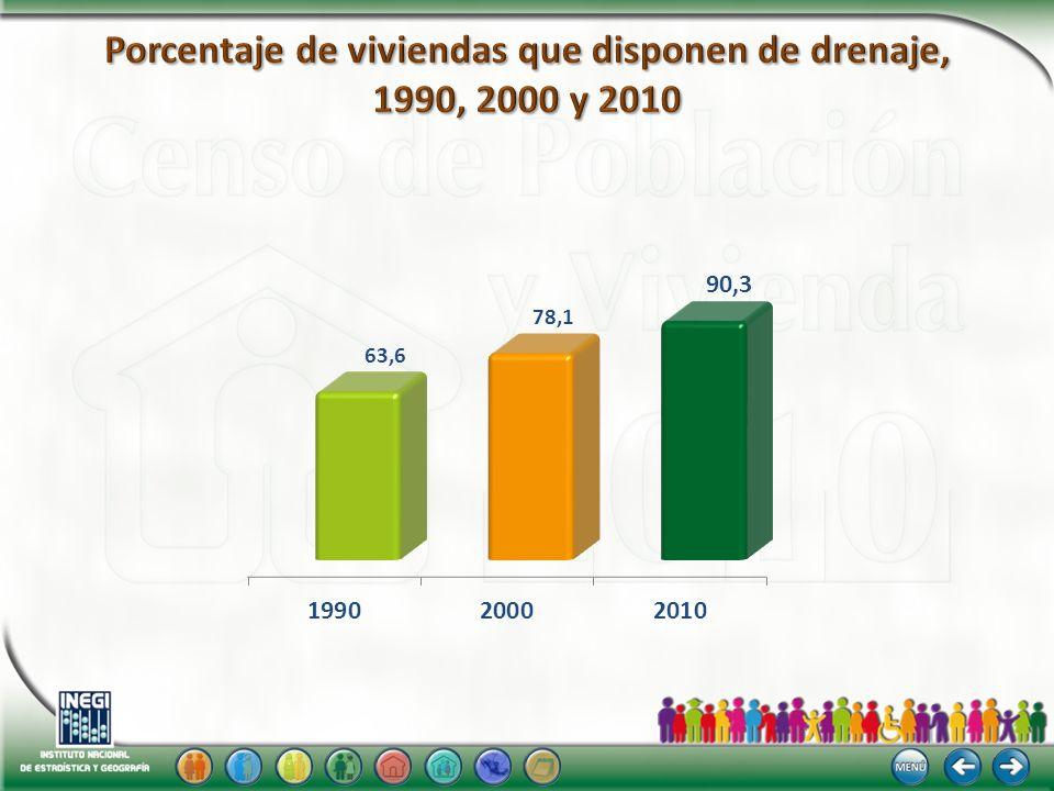 Porcentaje de viviendas que disponen de drenaje, 1990, 2000 y 2010