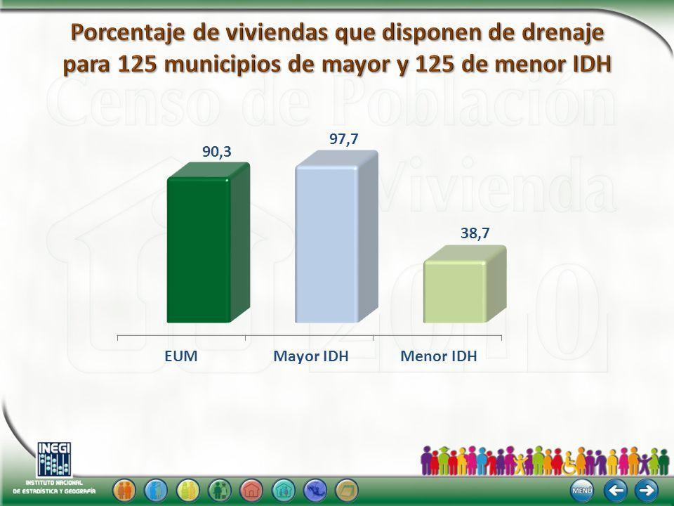 Porcentaje de viviendas que disponen de drenaje para 125 municipios de mayor y 125 de menor IDH