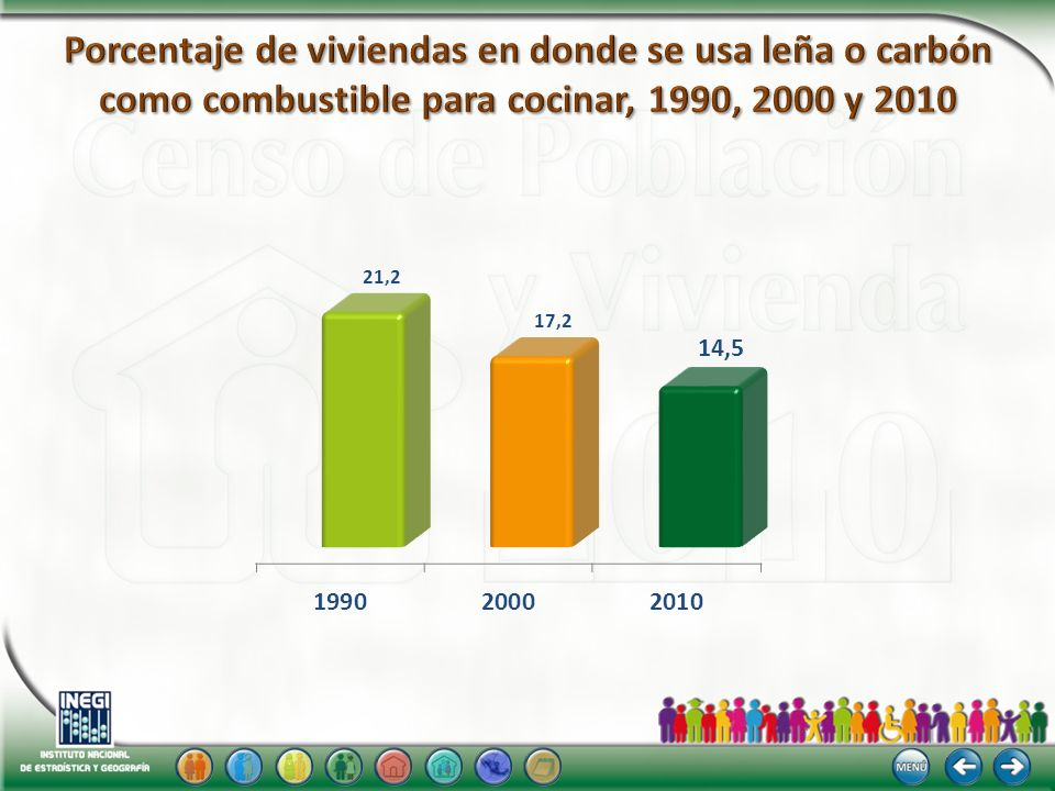 Porcentaje de viviendas en donde se usa leña o carbón como combustible para cocinar, 1990, 2000 y 2010