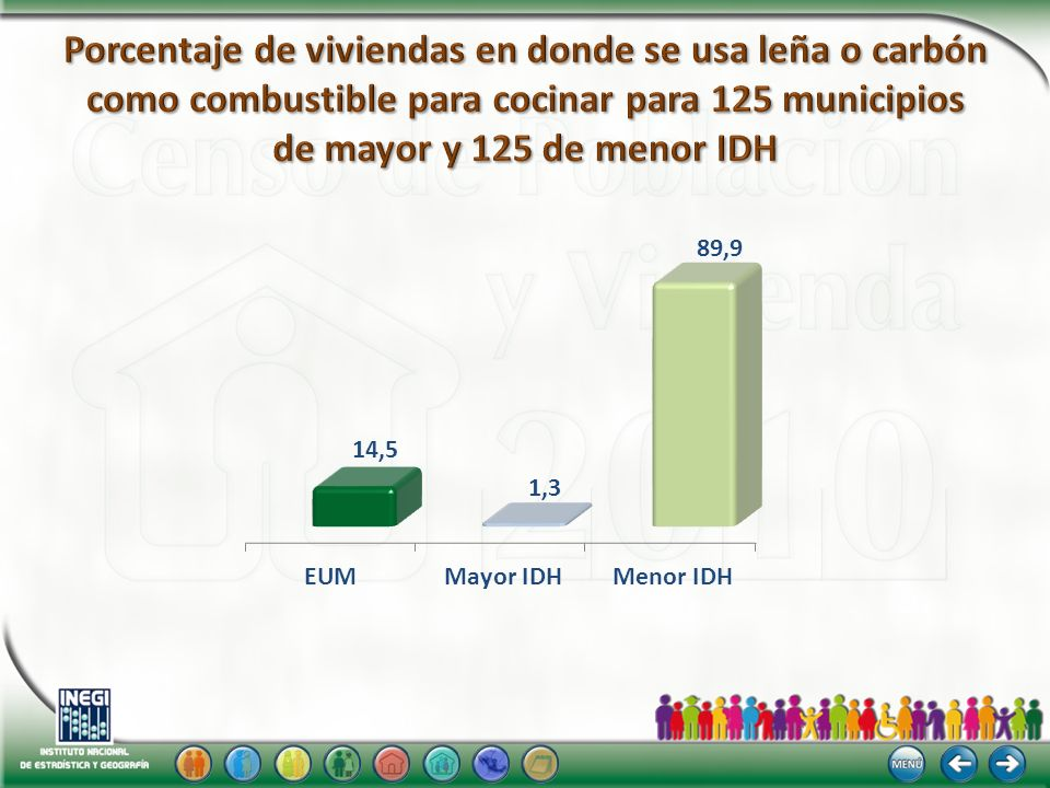Porcentaje de viviendas en donde se usa leña o carbón como combustible para cocinar para 125 municipios de mayor y 125 de menor IDH
