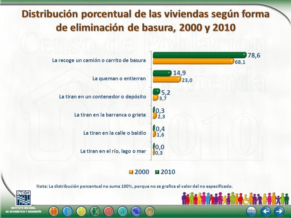 Distribución porcentual de las viviendas según forma de eliminación de basura, 2000 y 2010