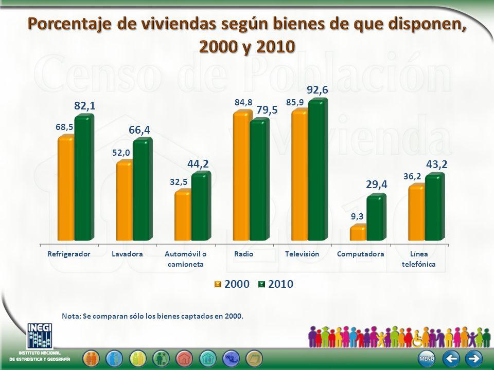 Porcentaje de viviendas según bienes de que disponen, 2000 y 2010
