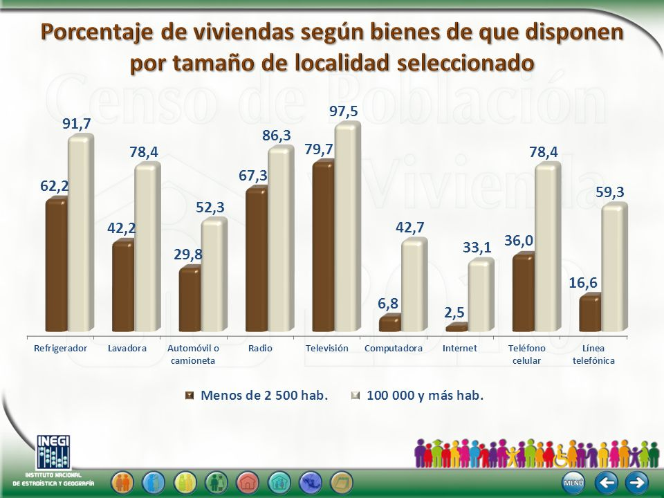 Porcentaje de viviendas según bienes de que disponen por tamaño de localidad seleccionado