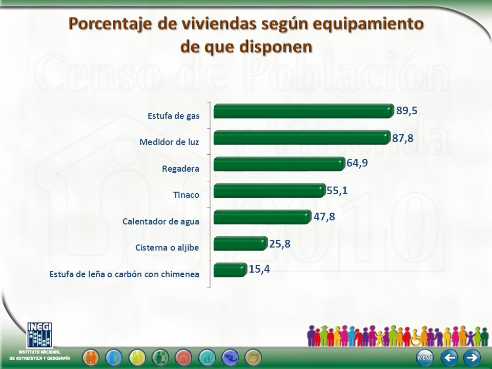 Porcentaje de viviendas según equipamiento de que disponen