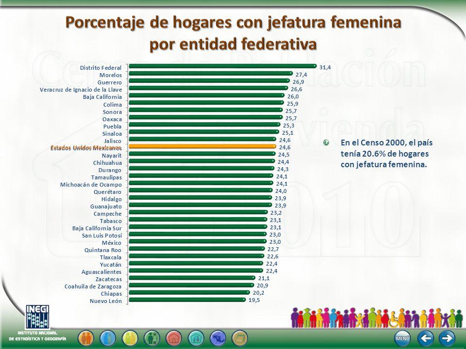 Porcentaje de hogares con jefatura femenina por entidad federativa