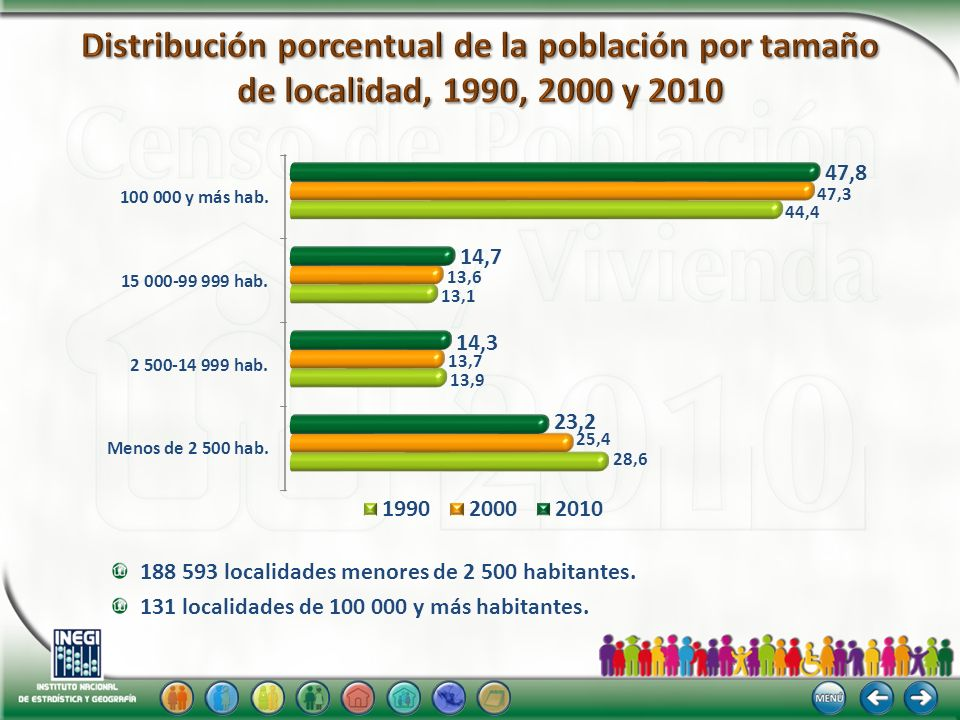Distribución porcentual de la población por tamaño de localidad, 1990, 2000 y 2010