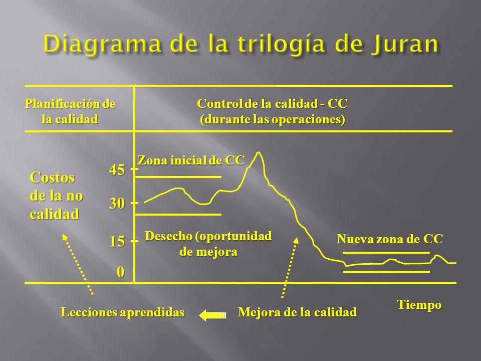 Diagrama de la trilogía de Juran
