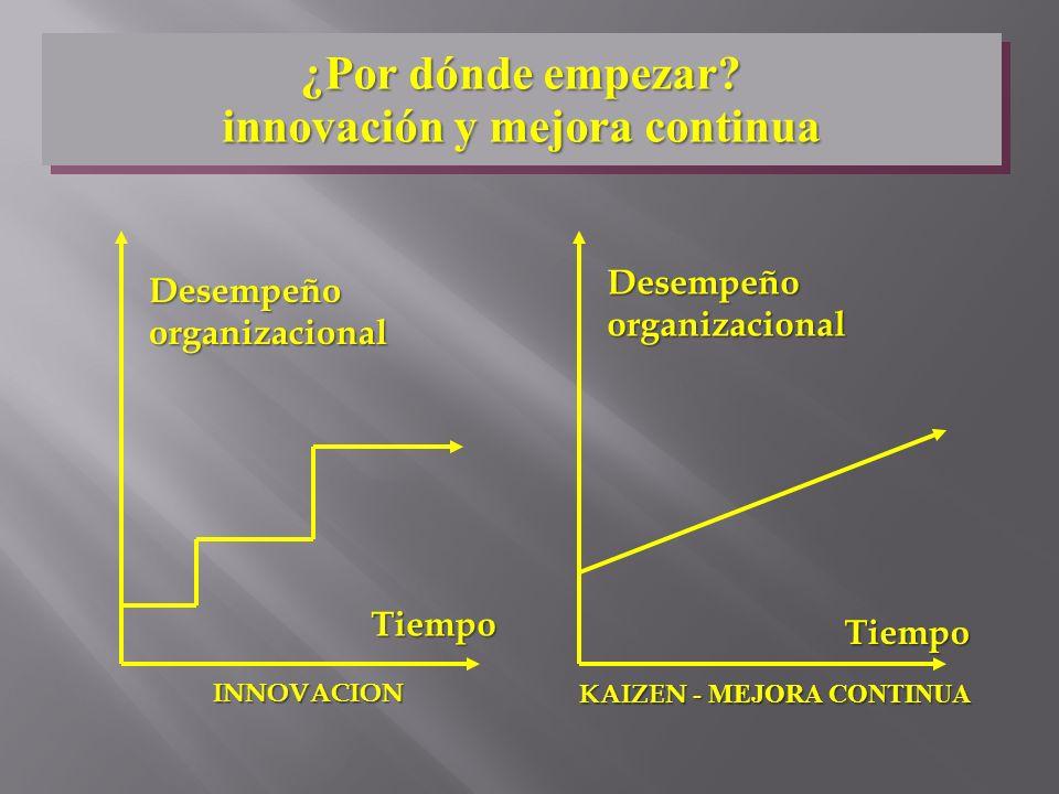 innovación y mejora continua KAIZEN - MEJORA CONTINUA