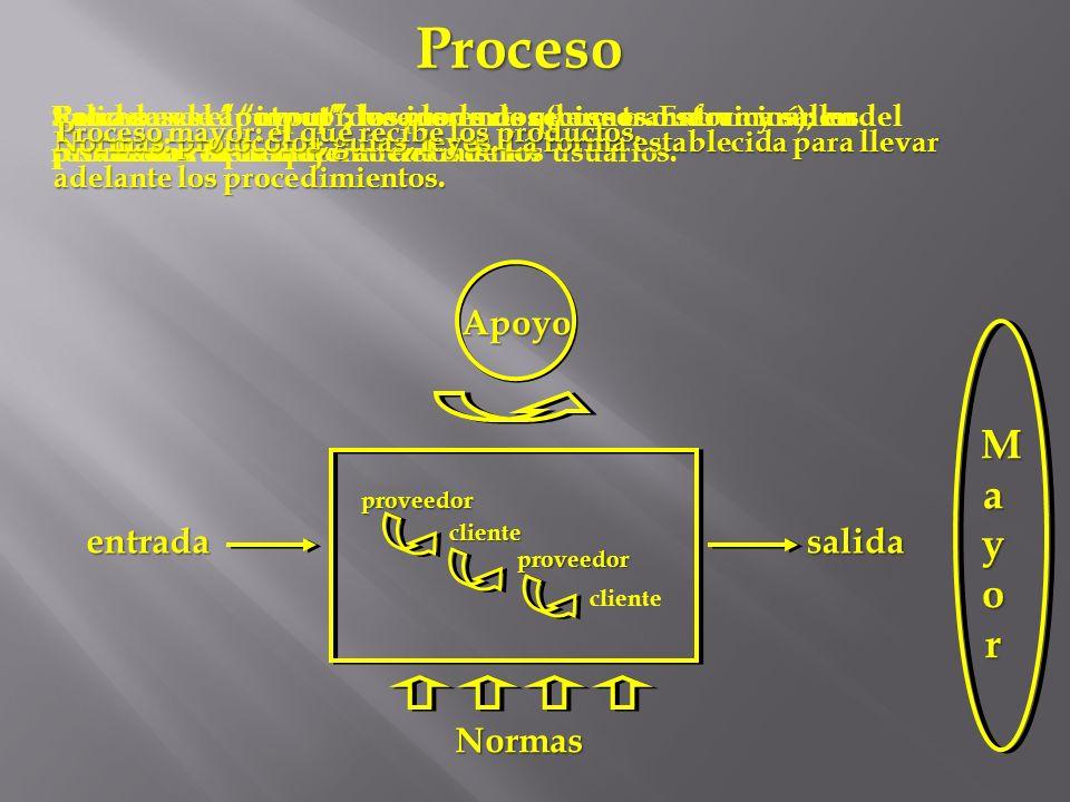 Proceso M a y o r Apoyo entrada salida Normas