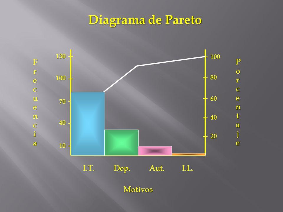 Diagrama de Pareto Frecuencia Porcentaje Motivos I.T. Dep. Aut. I.L.