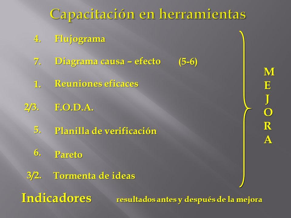 Capacitación en herramientas