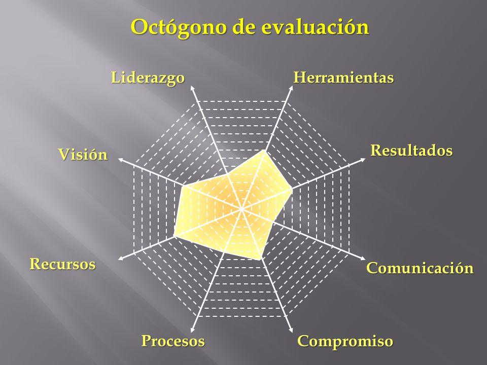Octógono de evaluación
