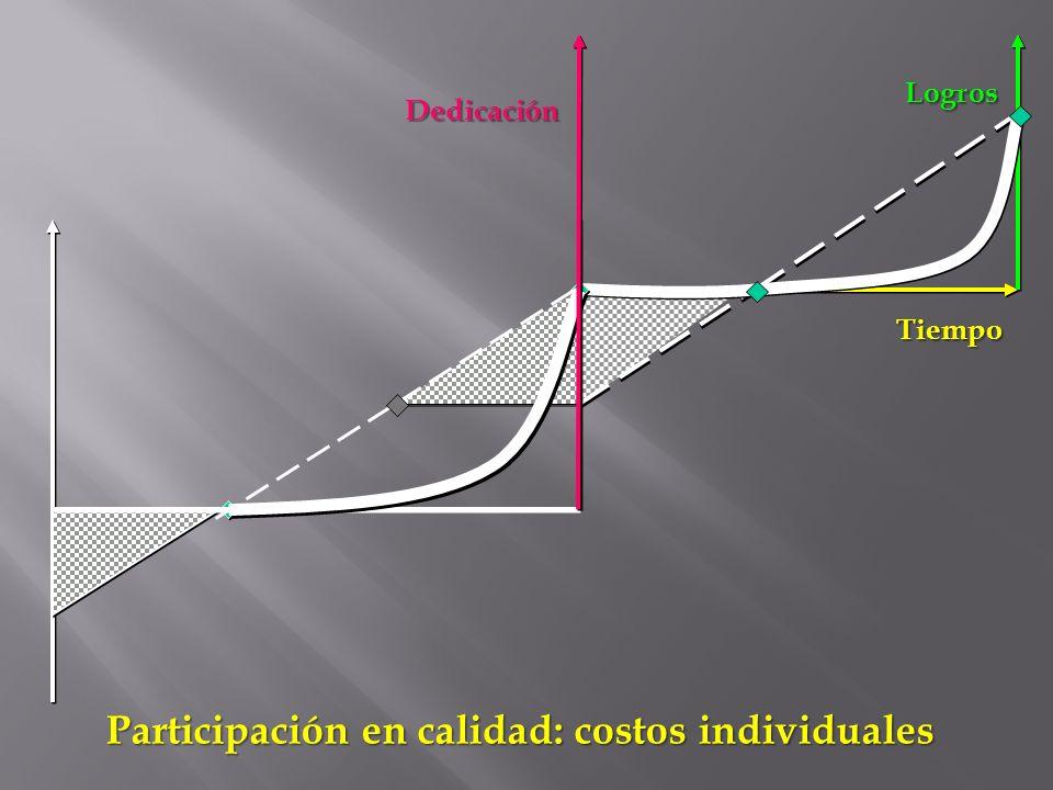 Participación en calidad: costos individuales