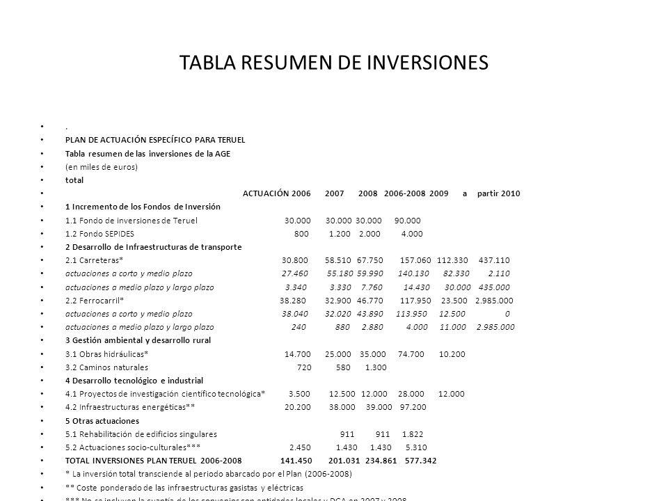 TABLA RESUMEN DE INVERSIONES