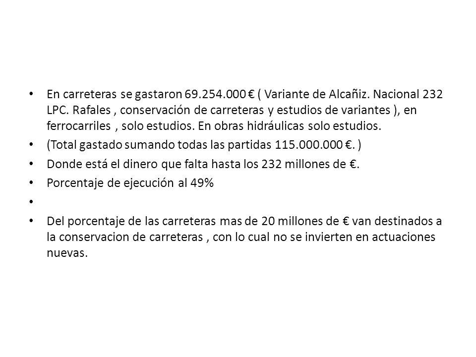 En carreteras se gastaron 69. 254. 000 € ( Variante de Alcañiz