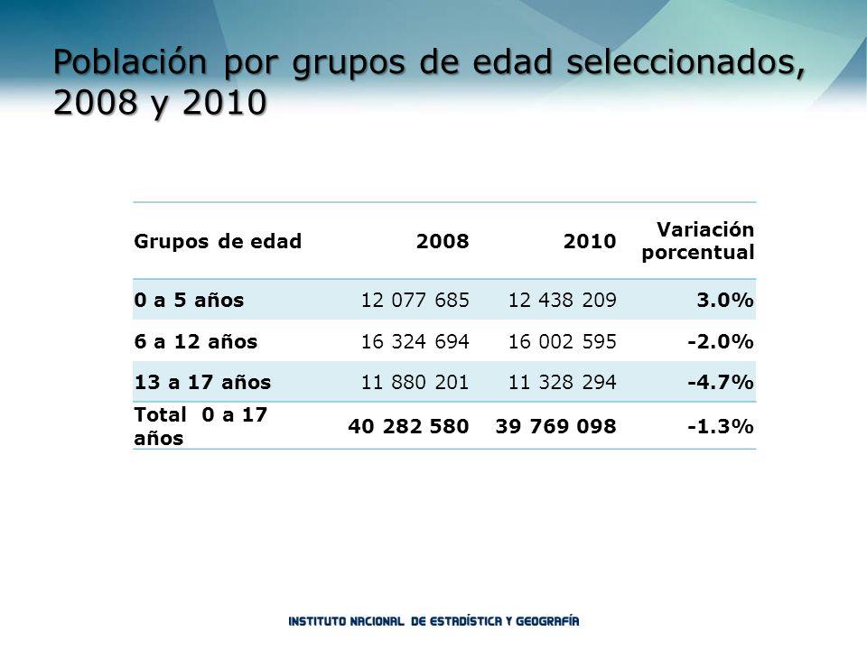 Población por grupos de edad seleccionados, 2008 y 2010