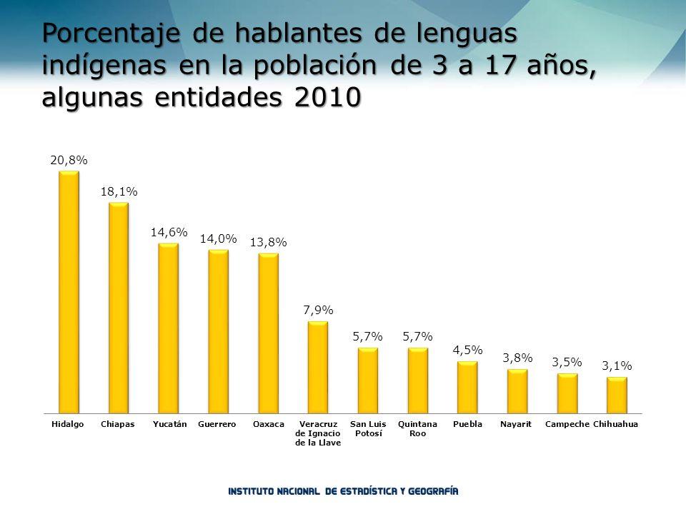 Porcentaje de hablantes de lenguas indígenas en la población de 3 a 17 años, algunas entidades 2010