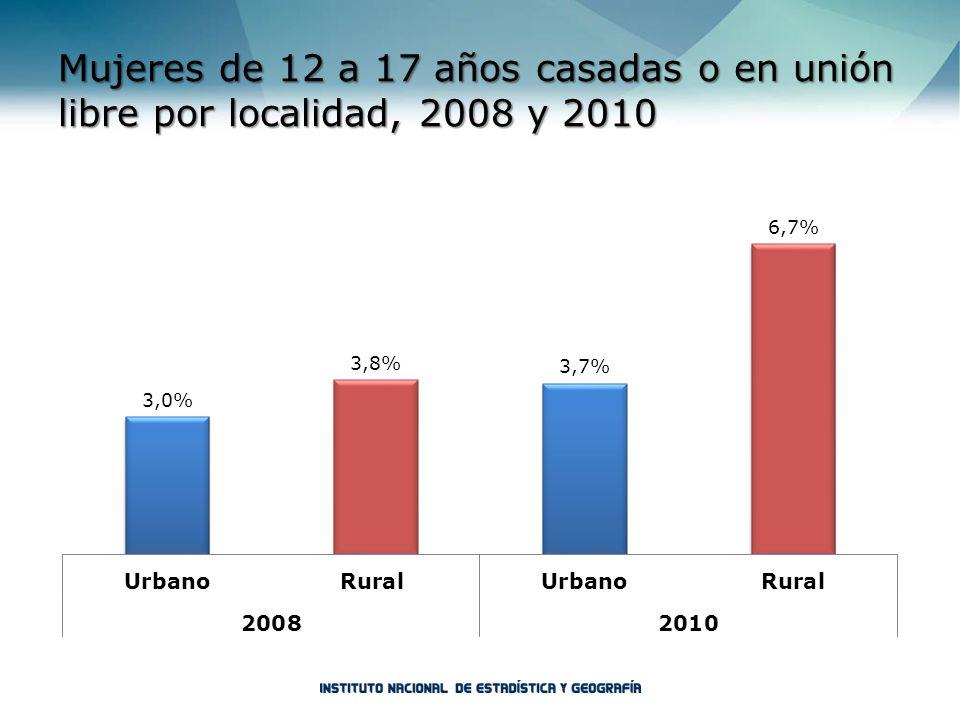 Mujeres de 12 a 17 años casadas o en unión libre por localidad, 2008 y 2010