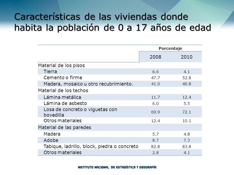Características de las viviendas donde habita la población de 0 a 17 años de edad