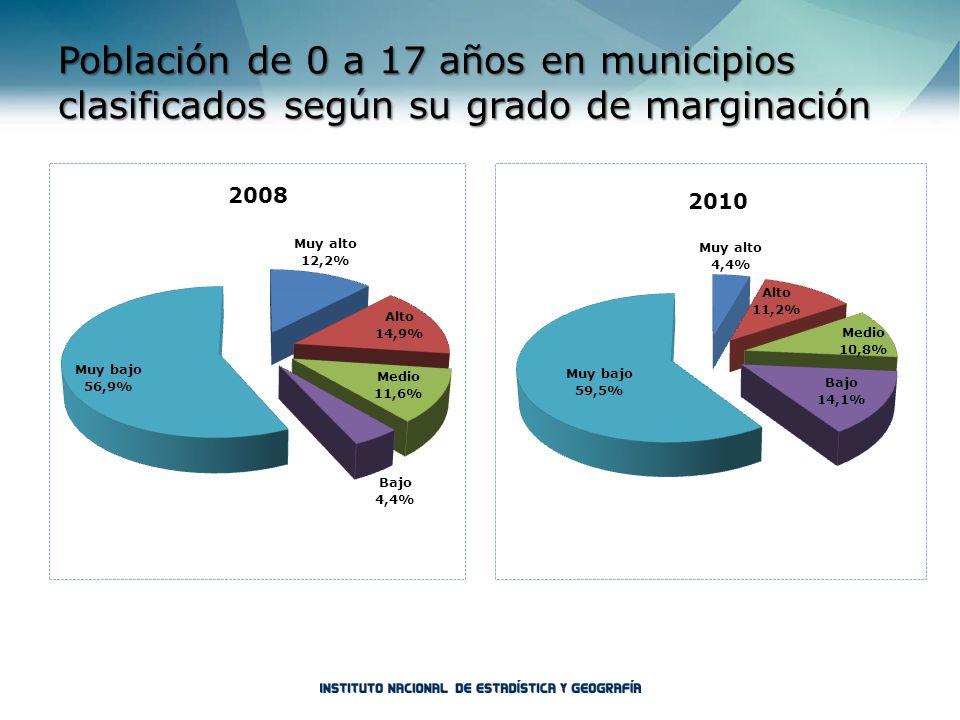 Población de 0 a 17 años en municipios clasificados según su grado de marginación
