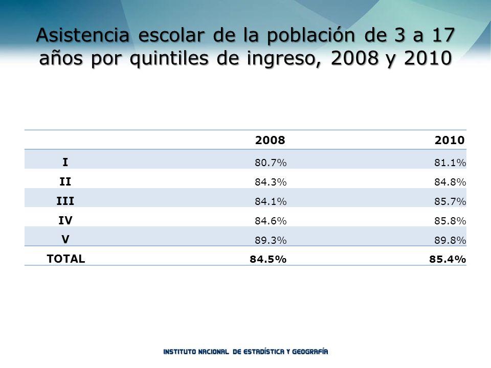Asistencia escolar de la población de 3 a 17 años por quintiles de ingreso, 2008 y 2010