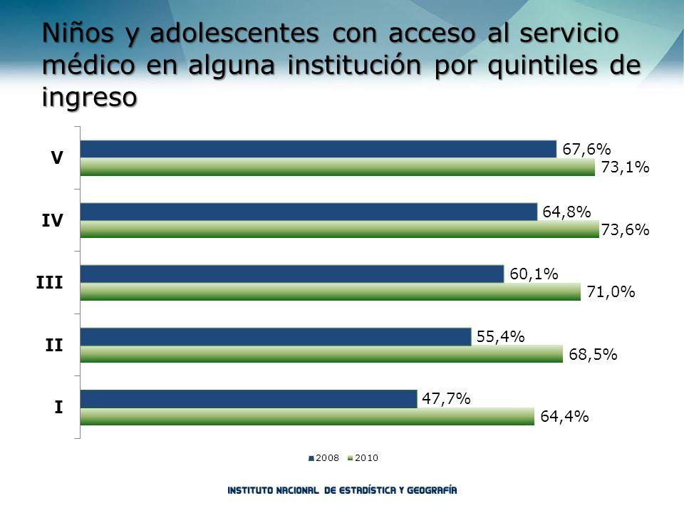 Niños y adolescentes con acceso al servicio médico en alguna institución por quintiles de ingreso