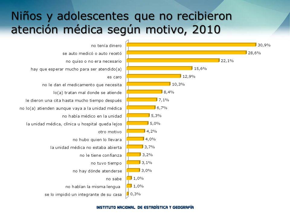 Niños y adolescentes que no recibieron atención médica según motivo, 2010