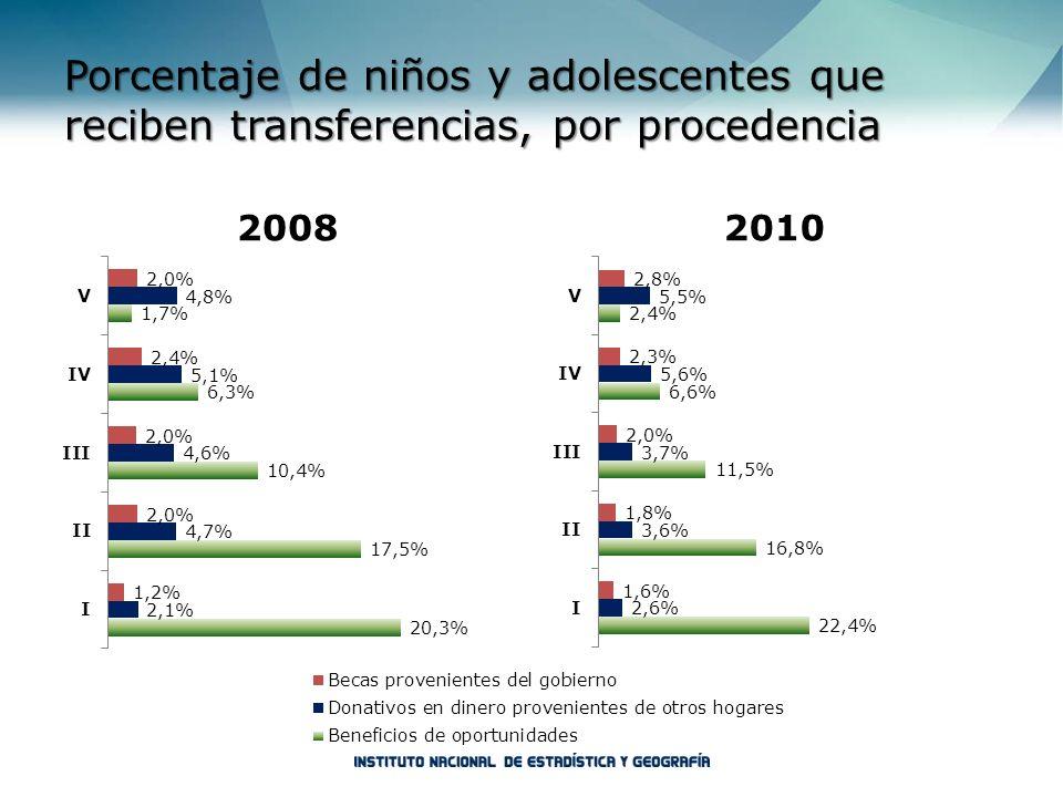 Porcentaje de niños y adolescentes que reciben transferencias, por procedencia