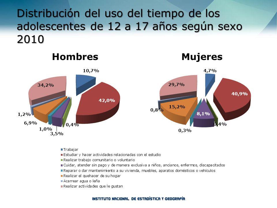 Distribución del uso del tiempo de los adolescentes de 12 a 17 años según sexo 2010
