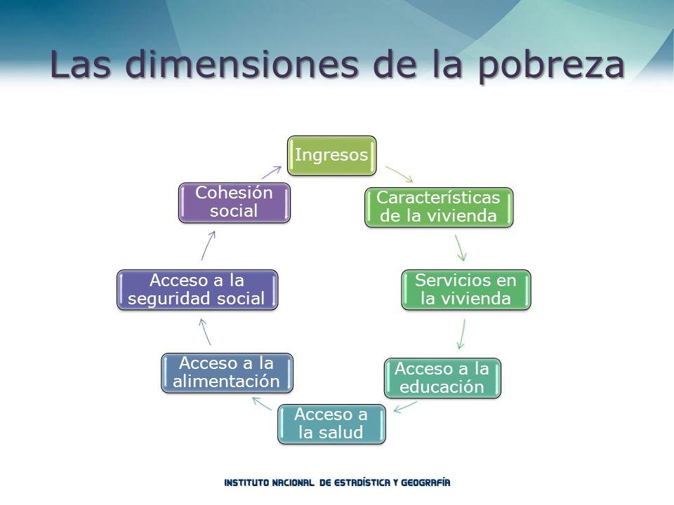 Las dimensiones de la pobreza