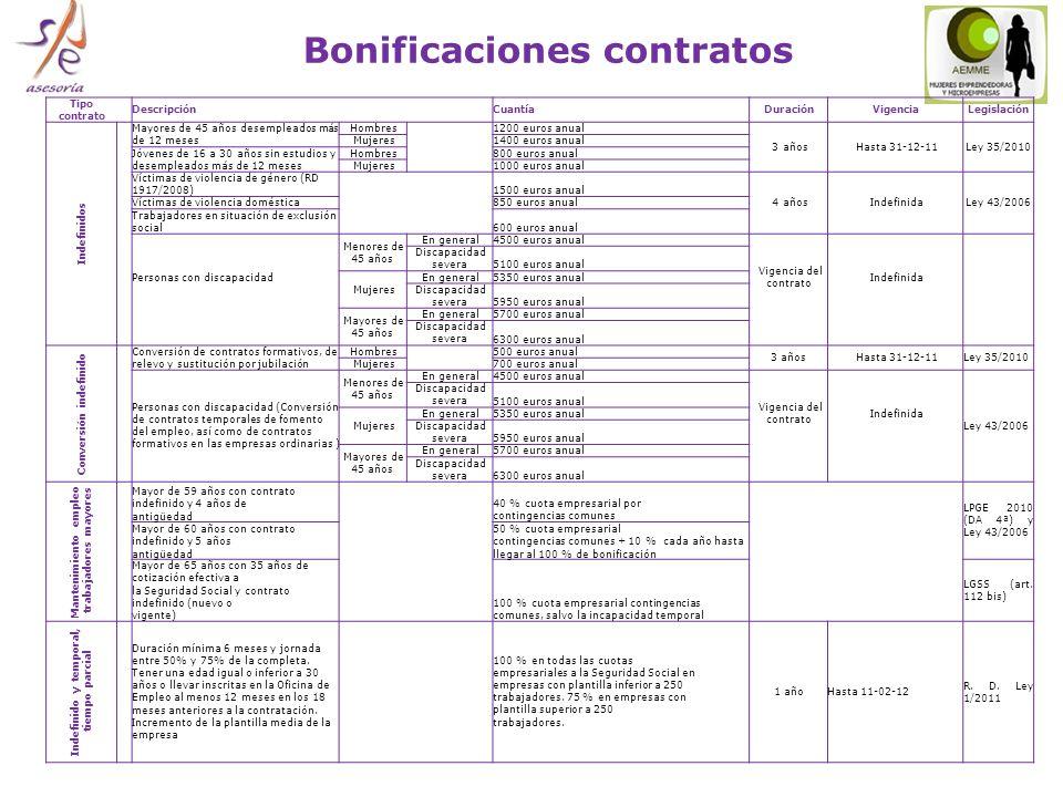 Bonificaciones contratos