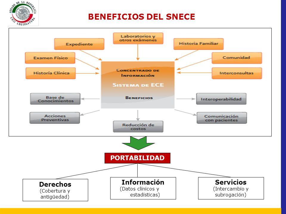 BENEFICIOS DEL SNECE PORTABILIDAD Servicios Información Derechos
