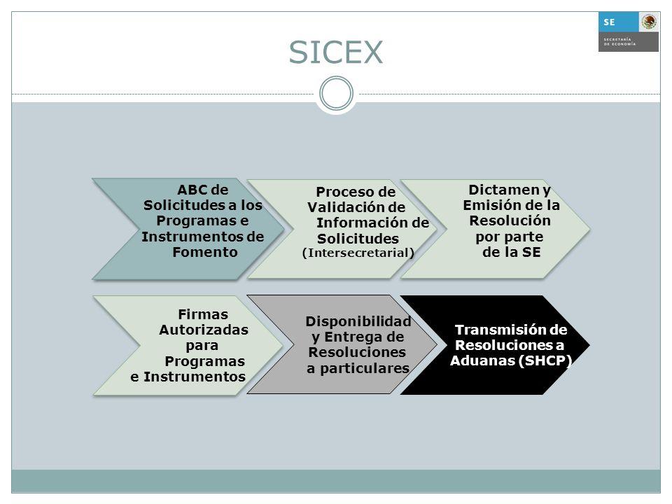 SICEX ABC de Solicitudes a los Programas e Instrumentos de Fomento