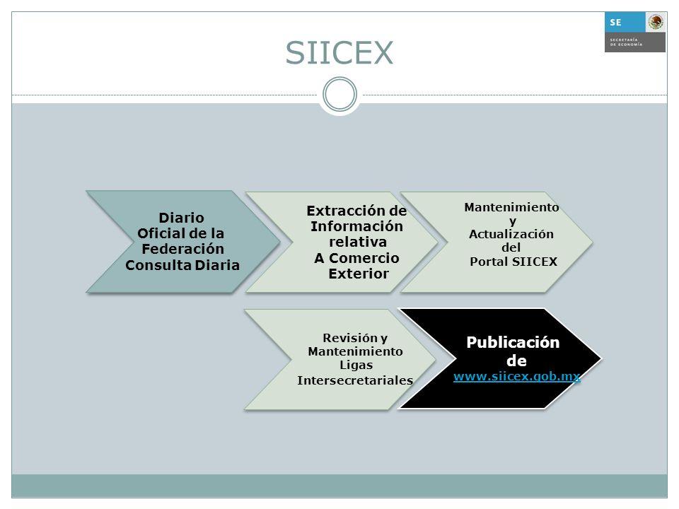 SIICEX Publicación de Extracción de Diario Información Oficial de la