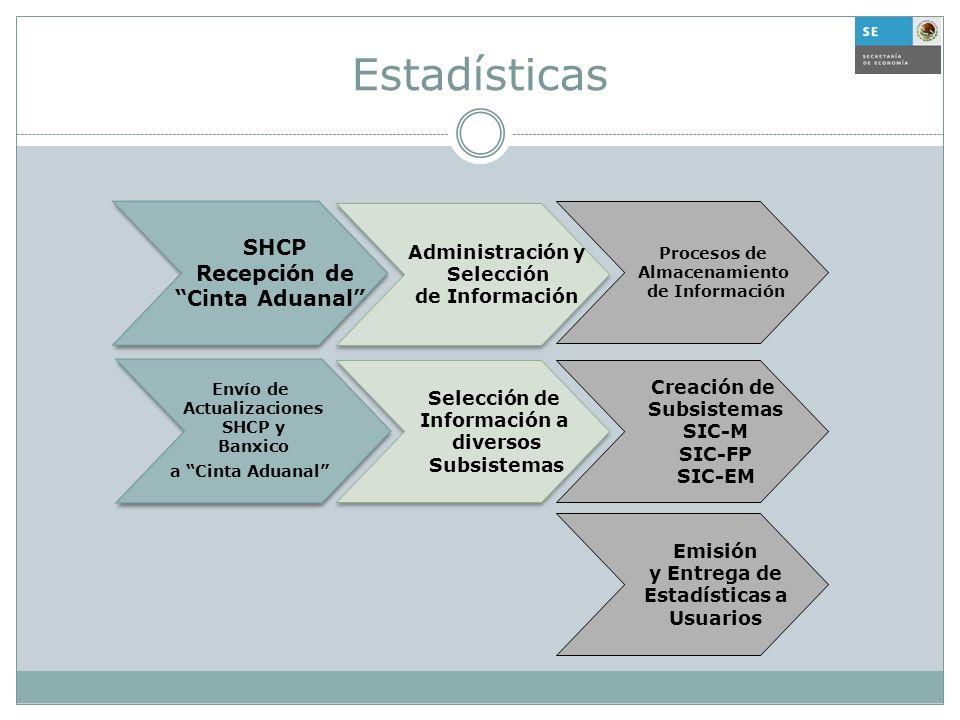 Estadísticas SHCP Recepción de Cinta Aduanal Administración y