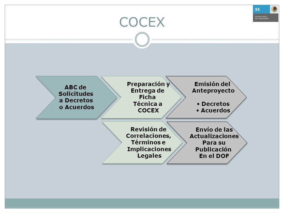 COCEX ABC de Solicitudes a Decretos o Acuerdos Preparación y