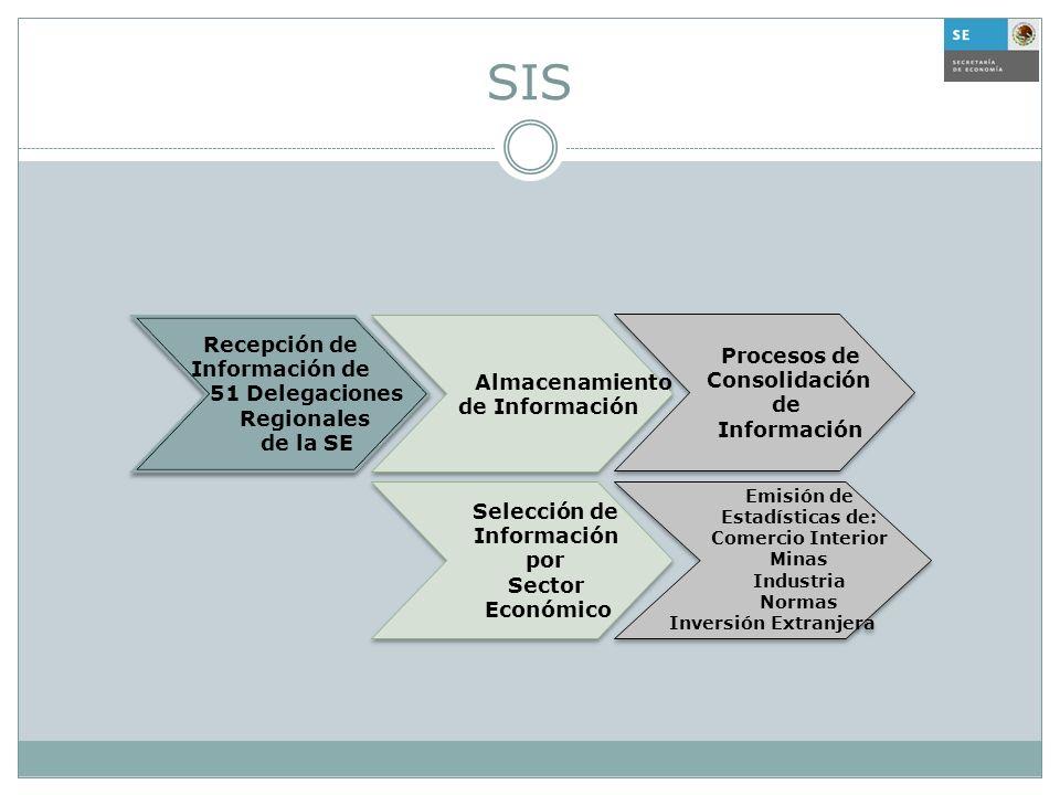 SIS Recepción de Procesos de Información de Almacenamiento