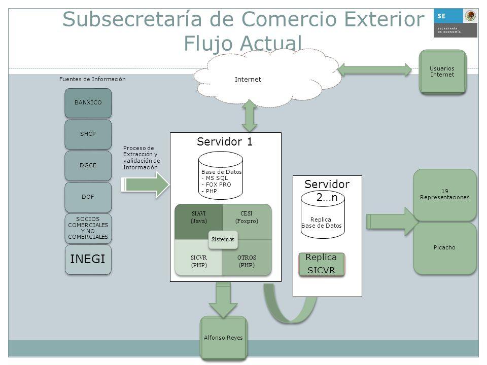 Subsecretaría de Comercio Exterior Flujo Actual