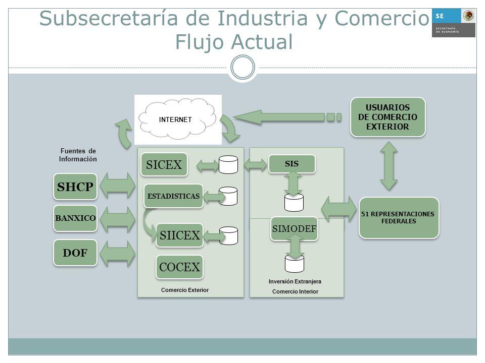 Subsecretaría de Industria y Comercio Flujo Actual