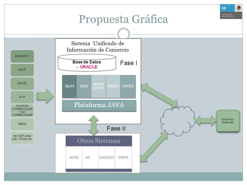 Propuesta Gráfica Fase I Fase II