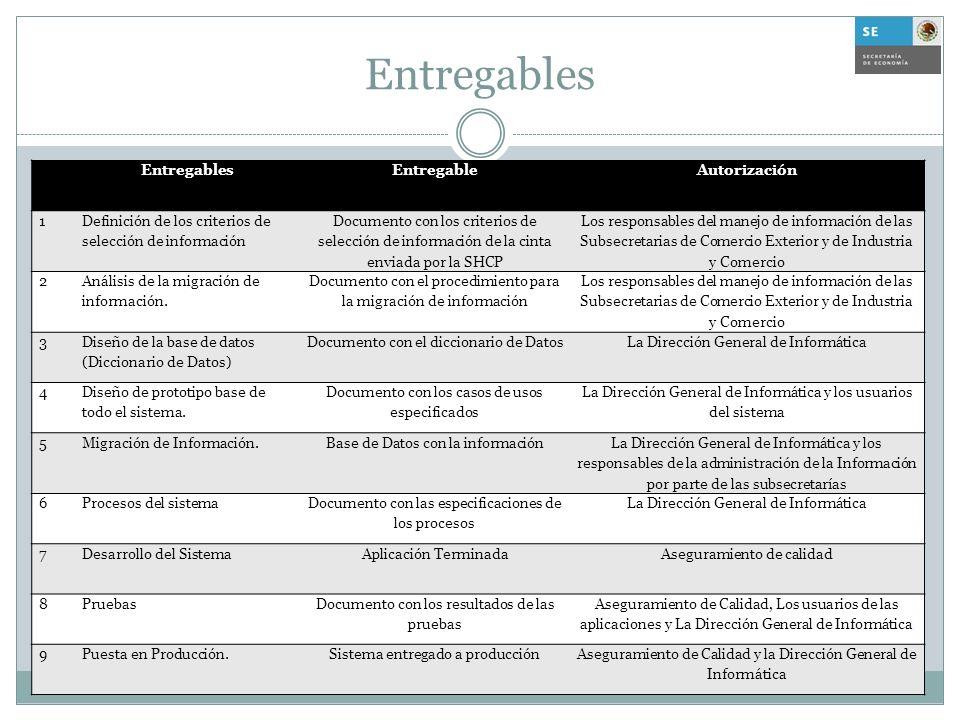 Entregables Entregables Entregable Autorización 1