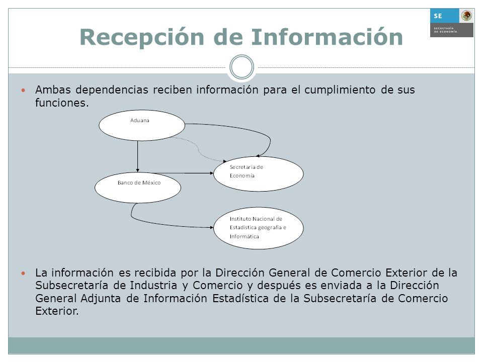 Recepción de Información