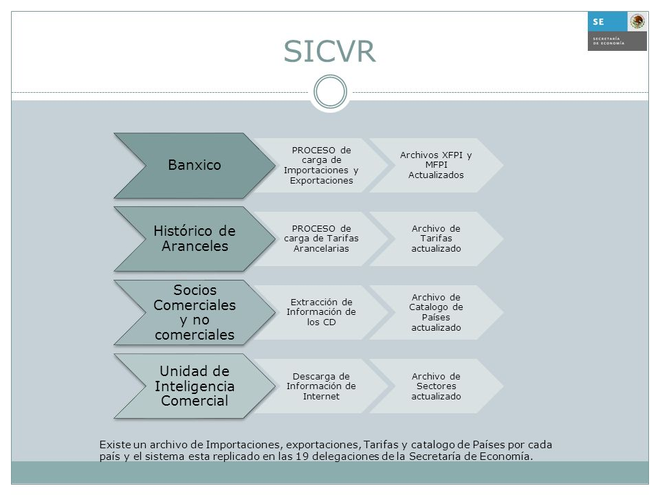 SICVR Banxico. PROCESO de carga de Importaciones y Exportaciones. Archivos XFPI y MFPI Actualizados.