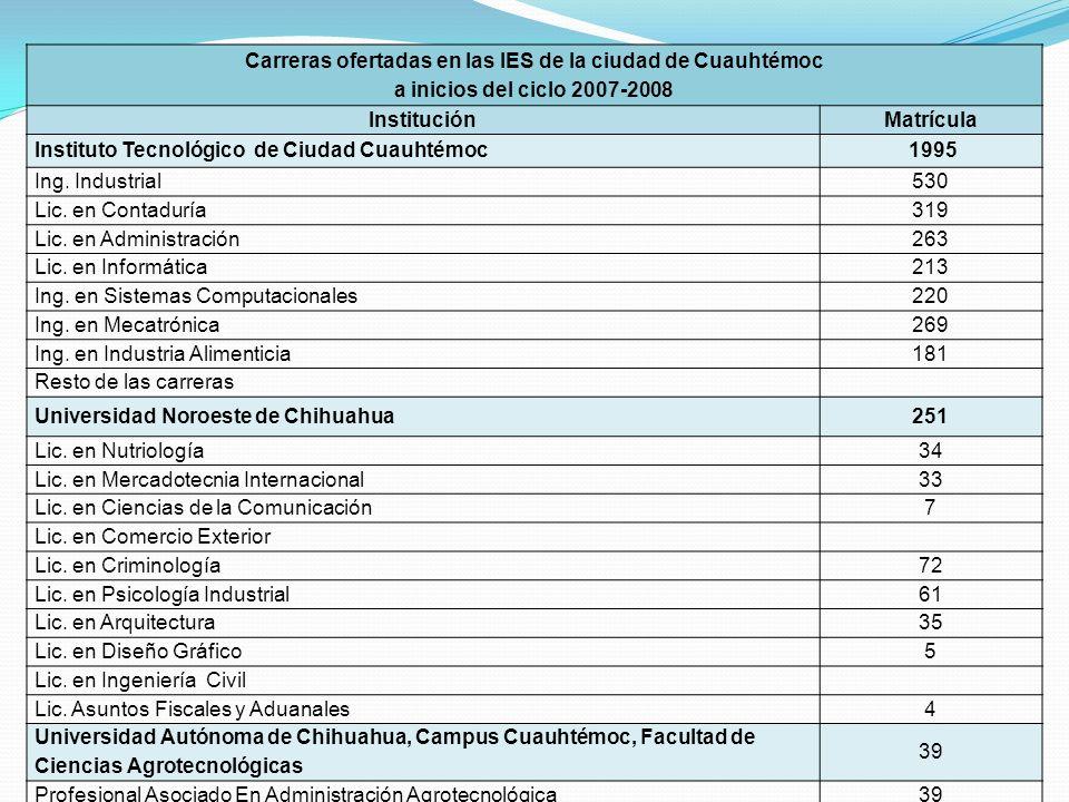 Carreras ofertadas en las IES de la ciudad de Cuauhtémoc