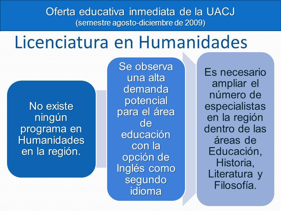 Licenciatura en Humanidades