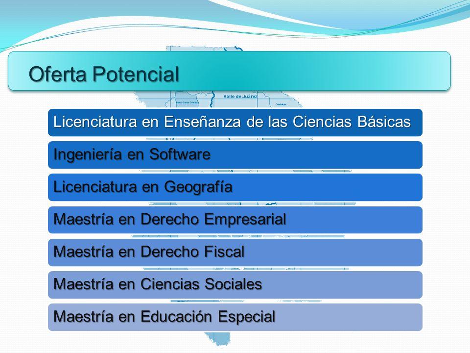 Oferta Potencial Licenciatura en Enseñanza de las Ciencias Básicas