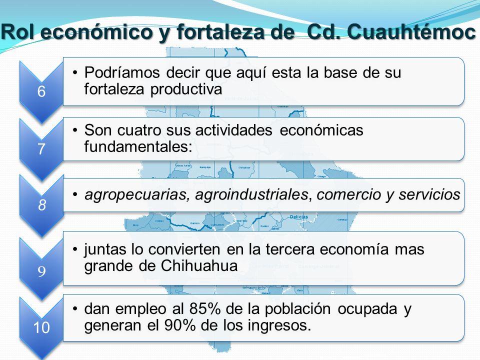 Rol económico y fortaleza de Cd. Cuauhtémoc