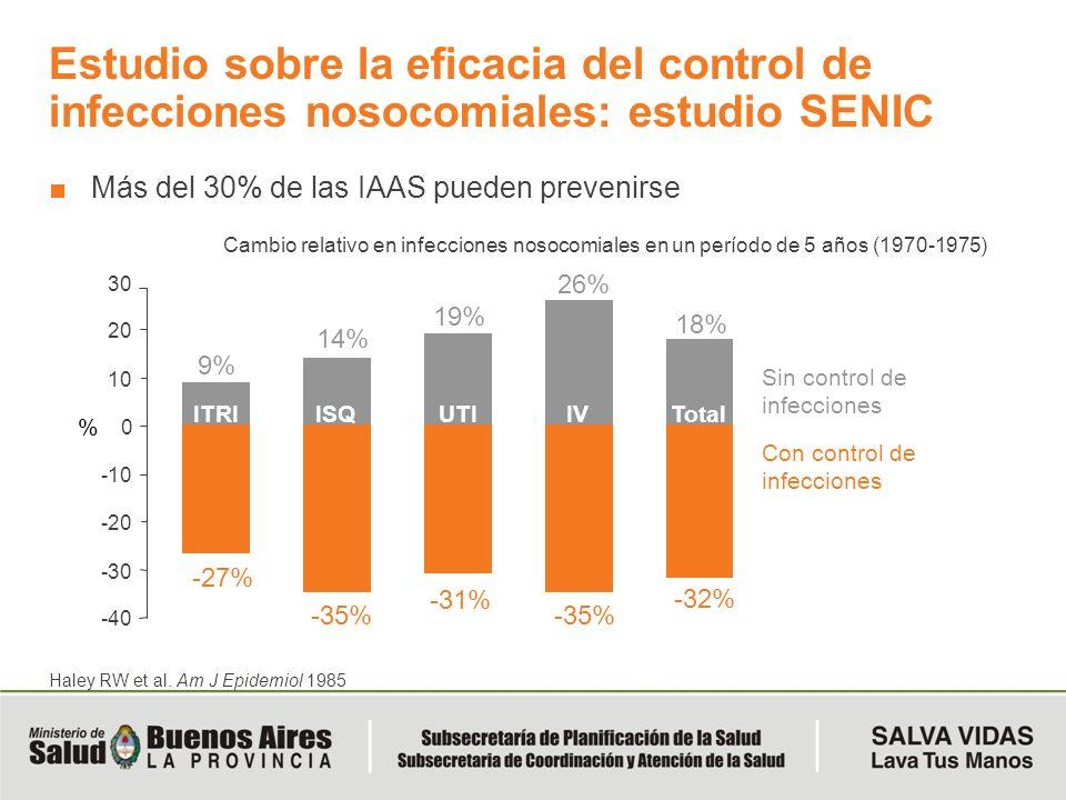 Estudio sobre la eficacia del control de infecciones nosocomiales: estudio SENIC